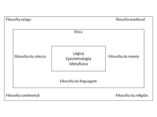 As áreas da filosofia